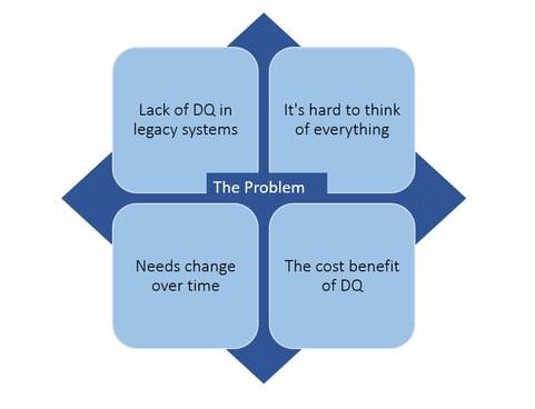 Data Quality - Problem Diagram