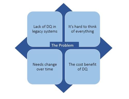 Problem - Graph-3