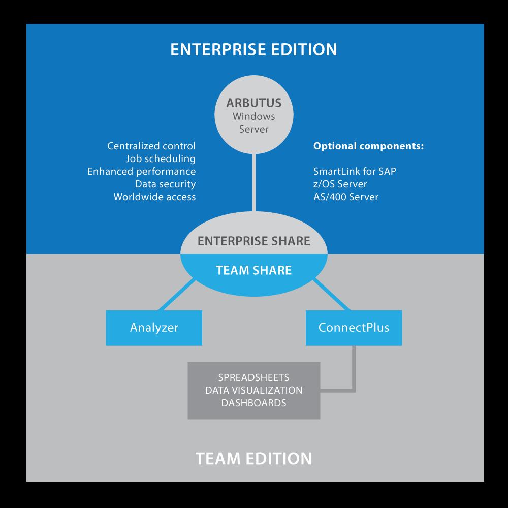 Team Enterprise Diagram