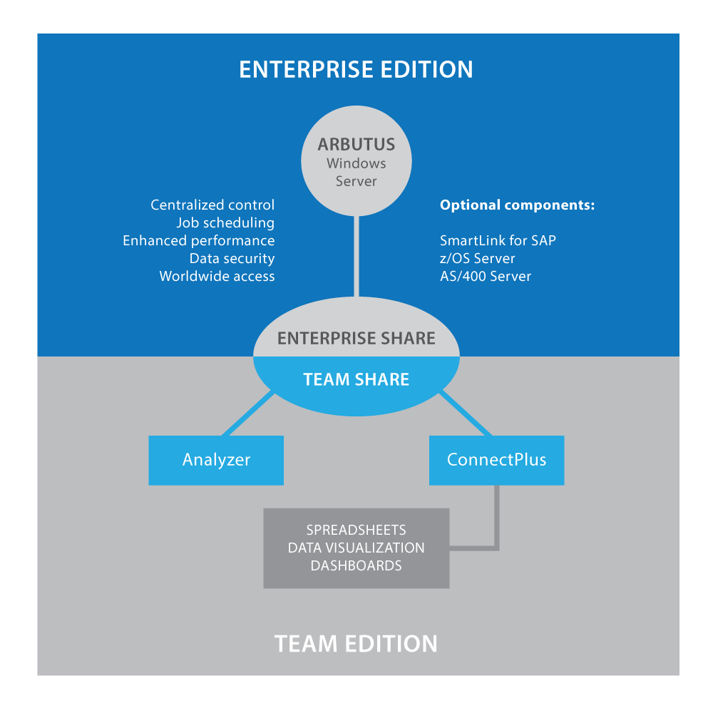 Team Enterprise Diagram